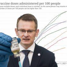 Kovoje su pandemija – A. Dulkio džiugesys svarbiu Lietuvos pasiekimu