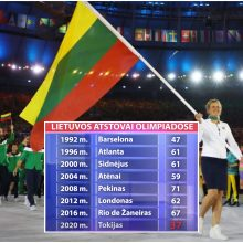 Lietuvos sporto pasaulyje – kaltųjų paieškos dėl rekordiškai mažos olimpiečių rinktinės